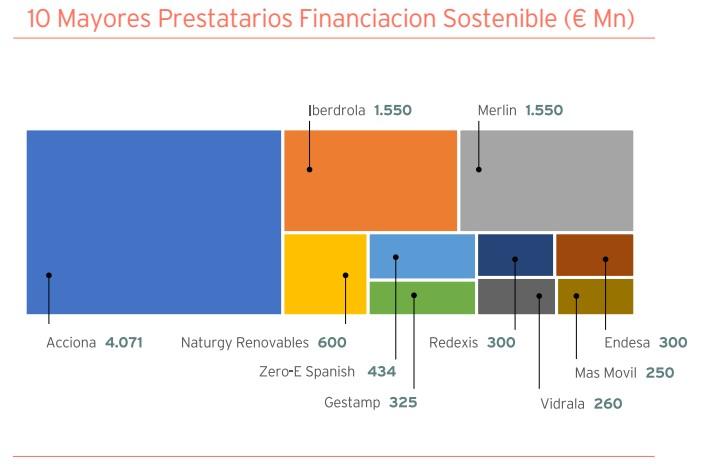 10 mayores Prestatarios Fuente: Informe OFISO 2020
