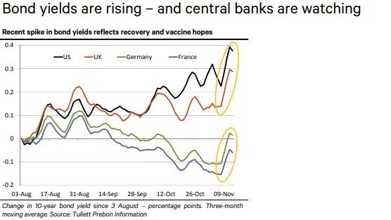 El rendimiento de los bonos está aumentando - Fuente Berenberg